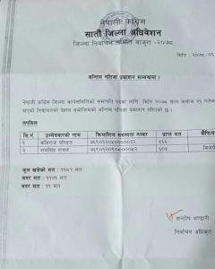 नेपाली कांग्रेस बाजुराको सभापतिमा पौडेल पक्षका रावल विजयी